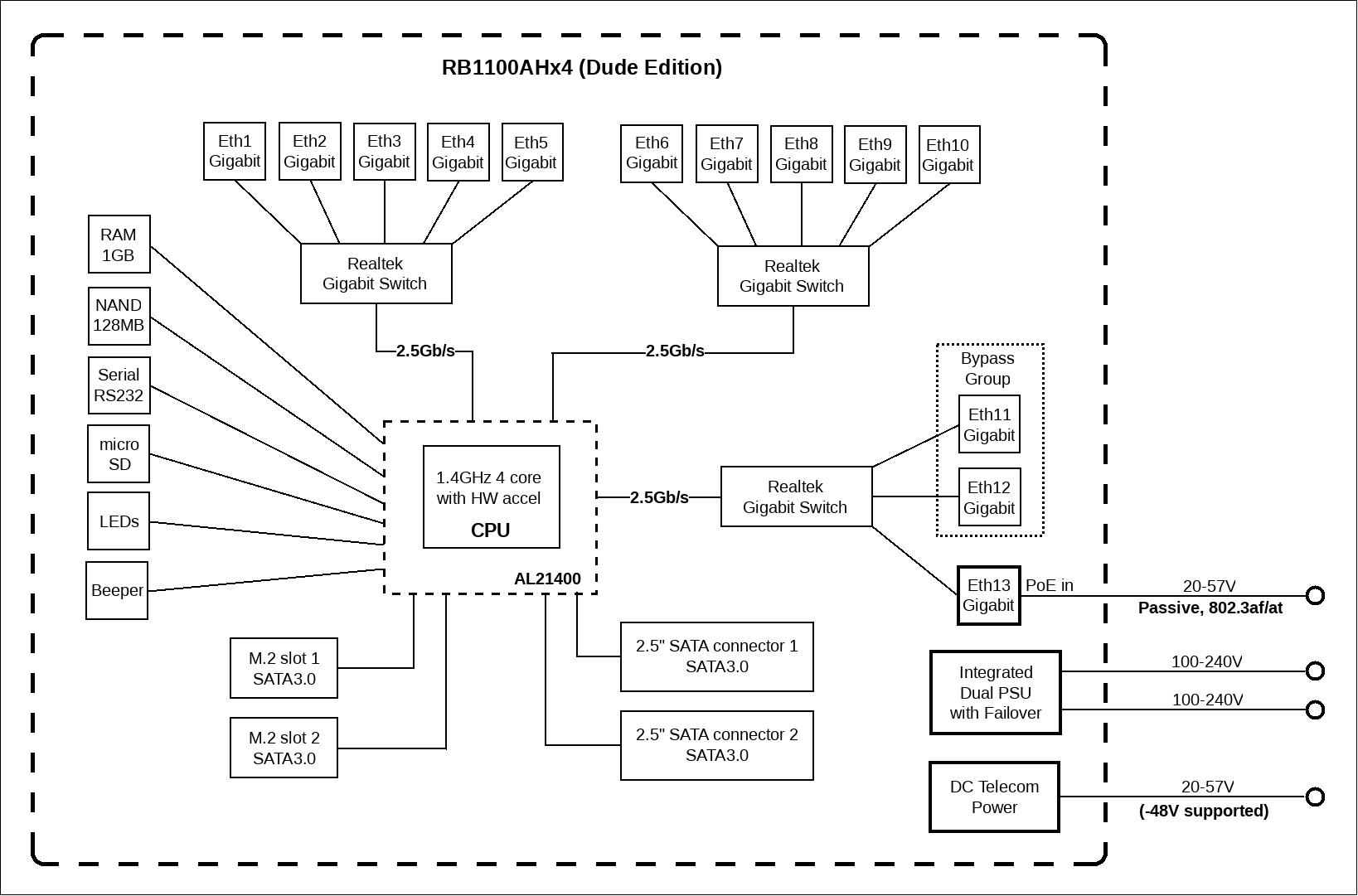 блок-диаграмма mikrotik routerboard 1100AHx4 Dude Edition