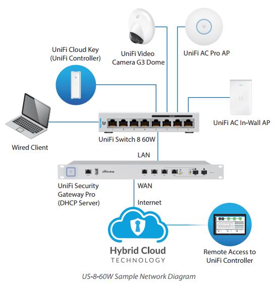 Схема UniFi switch US-8-60W как центрального устройства