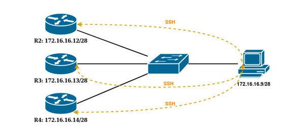 Скрипты Ansible в MikroTik RouterOS   Автоматизация при