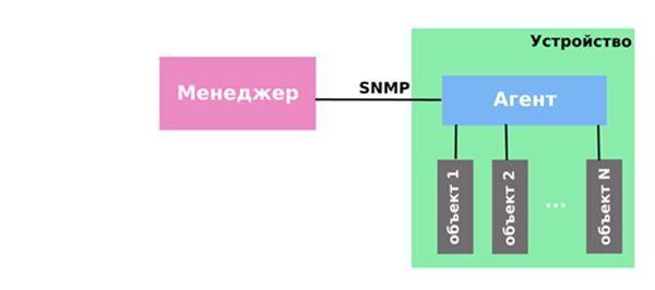 Использование SNMP протокола в MikroTik RouteOS
